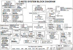 IBM thinkpad R30 Block Diagram