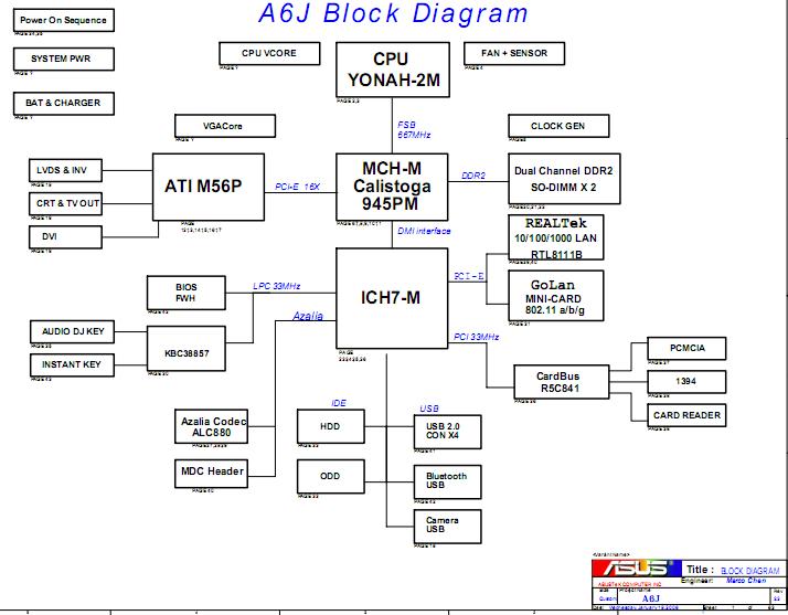 Asus A6JA A6J laptop Block Diagram asus a6ja a6j laptop schematic diagram block diagram laptop asus a450c at bakdesigns.co