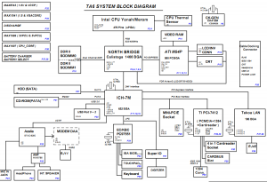Gateway M285 CX2720 Block Diagram