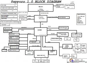 HP Compaq 2510p Block Diagram
