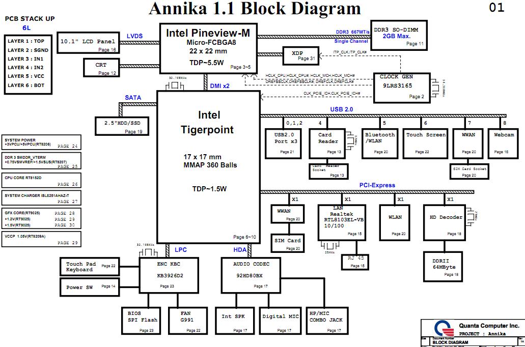 Hp mini laptop schematic hp mini 210 block diagram ccuart Gallery