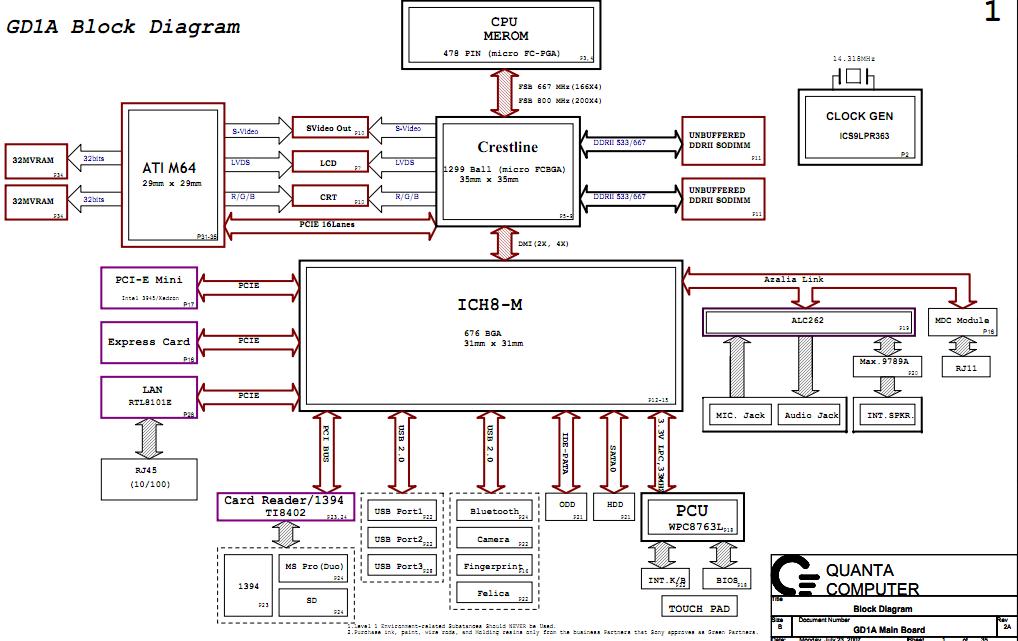 sony vgn-cr21s/pcg-5j5m schematic, quanta gd1a – laptop ... ttc m block diagram