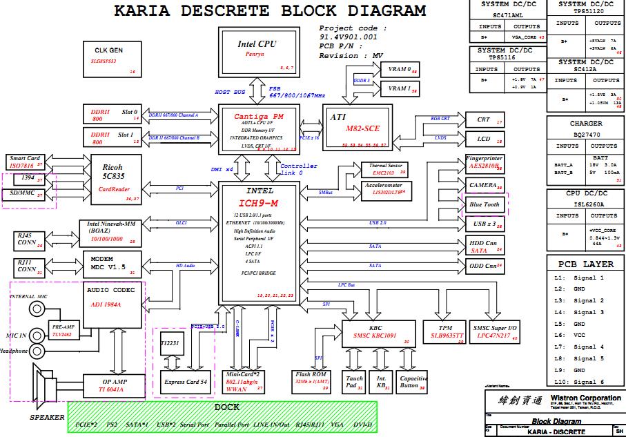 schematic p  zen diagram, schematic