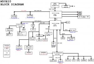 Fujitsu SIEMENS Amilo M1450G Block Diagram
