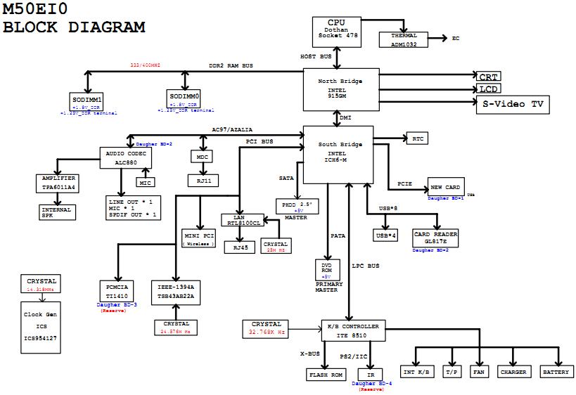 intel i5 motherboard block diagram pdf