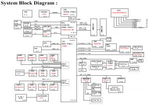 Fujitsu Siemens Esprimo Mobile M9400 Block Diagram