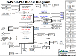 Gateway NV52 (SJV50PU) Block Diagram