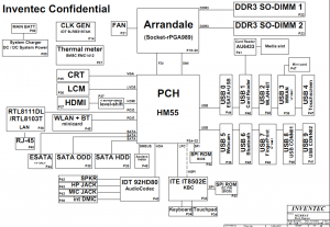 HP Pavilion DV4 Block Diagram