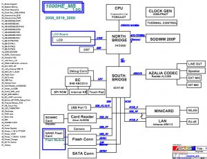 ASUS EeePC 1000HE Block Diagram