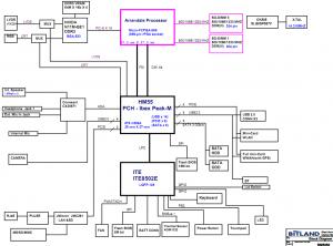 Lenovo B460 Block Diagram