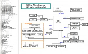 Asus Eee PC 1101HA Block Diagram