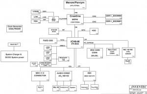 HP Compaq 6525s HP 540 541 Block Diagram