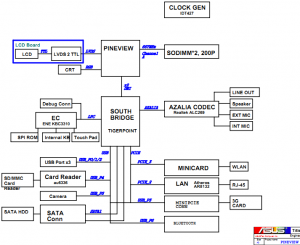 ASUS Eee PC 900PV Block Diagram