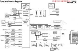 Fujitsu Lifebook P7120 Block Diagram
