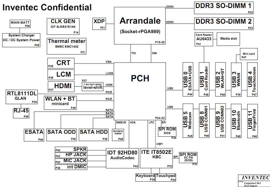 Hp Pavilion Dv5 Intel Schematic  St145i Pele   U2013 Laptop