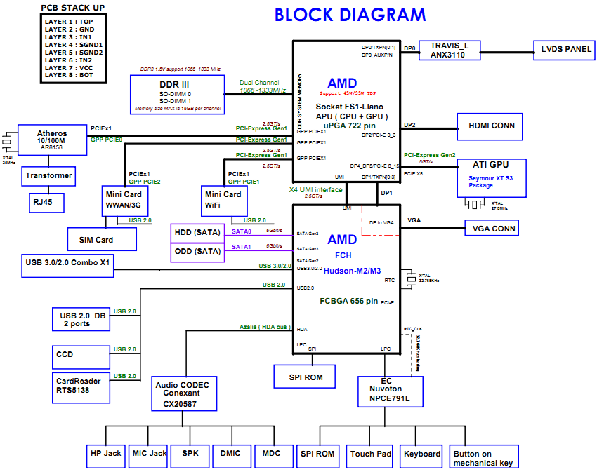 Toshiba Satellite L L D Block Diagram on Toshiba Satellite Schematic Diagram
