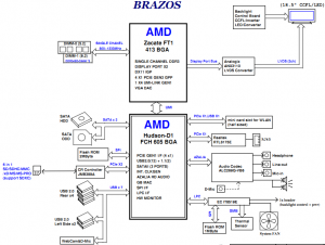 Compaq Presario CQ1-3100 CQ1-4100 Block Diagram