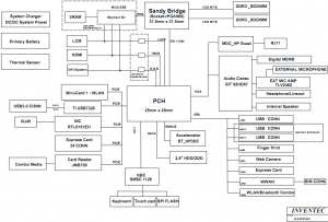 HP Probook 4530s Block Diagram
