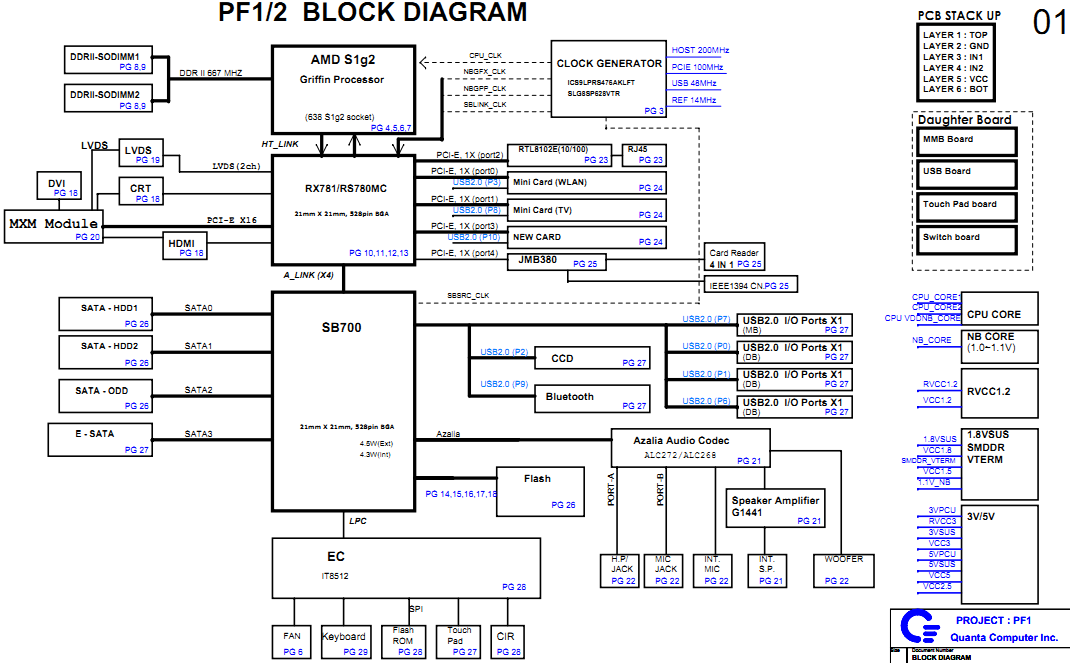 laptop schematic page 12 motherboard schematic diagrams Motorcycle Wiring Diagram benq joybook p53 block diagram Control 4 Wiring Diagram