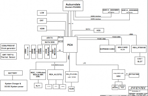 Toshiba Satellite L505 Block Diagram