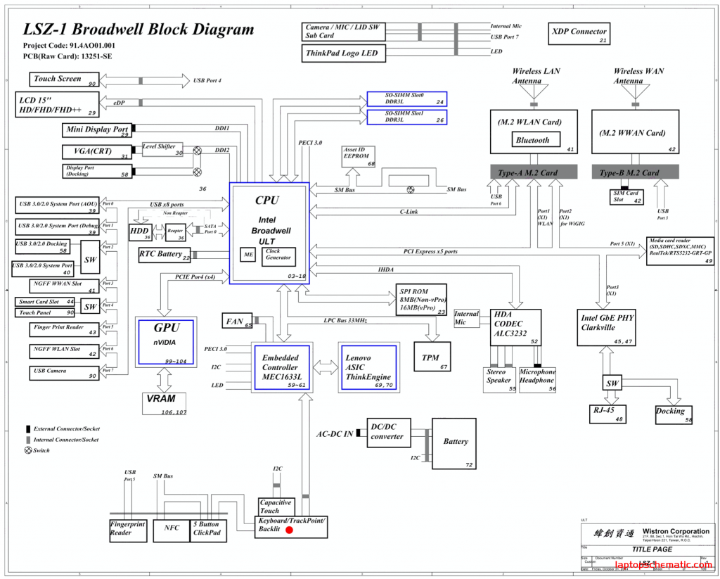 Thinkpad T550 Block Diagram