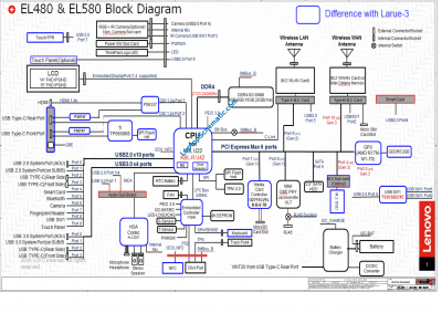 ThinkPad L480 EL480/EL580 NM-B461 Schematic Block Diagram